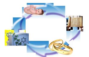 Jewish Lifecycle