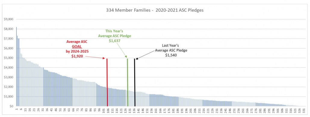334 Member Families - 2020 2021 ASC Pledges - Increase in average pledge to $1,637 over last years $1,540.